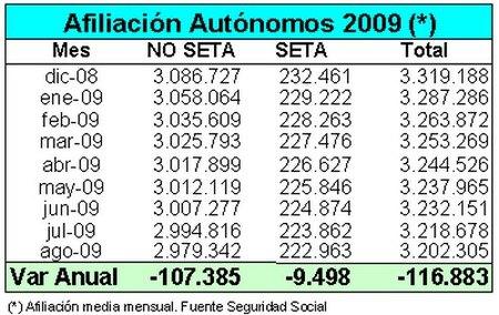 16.373 autónomos se han dado de baja en la TGSS en el mes de agosto