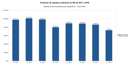 Ingresos Ordinadorios Dia 2011 A 2018