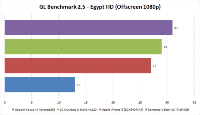Benchmarck Nexus 4