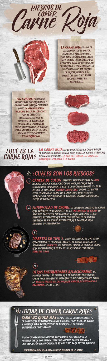 Carne Roja Riesgos