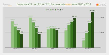 Evolucion Adsl Vs Hfc Vs Ftth Los Meses De Enero Entre 2016 Y 2019