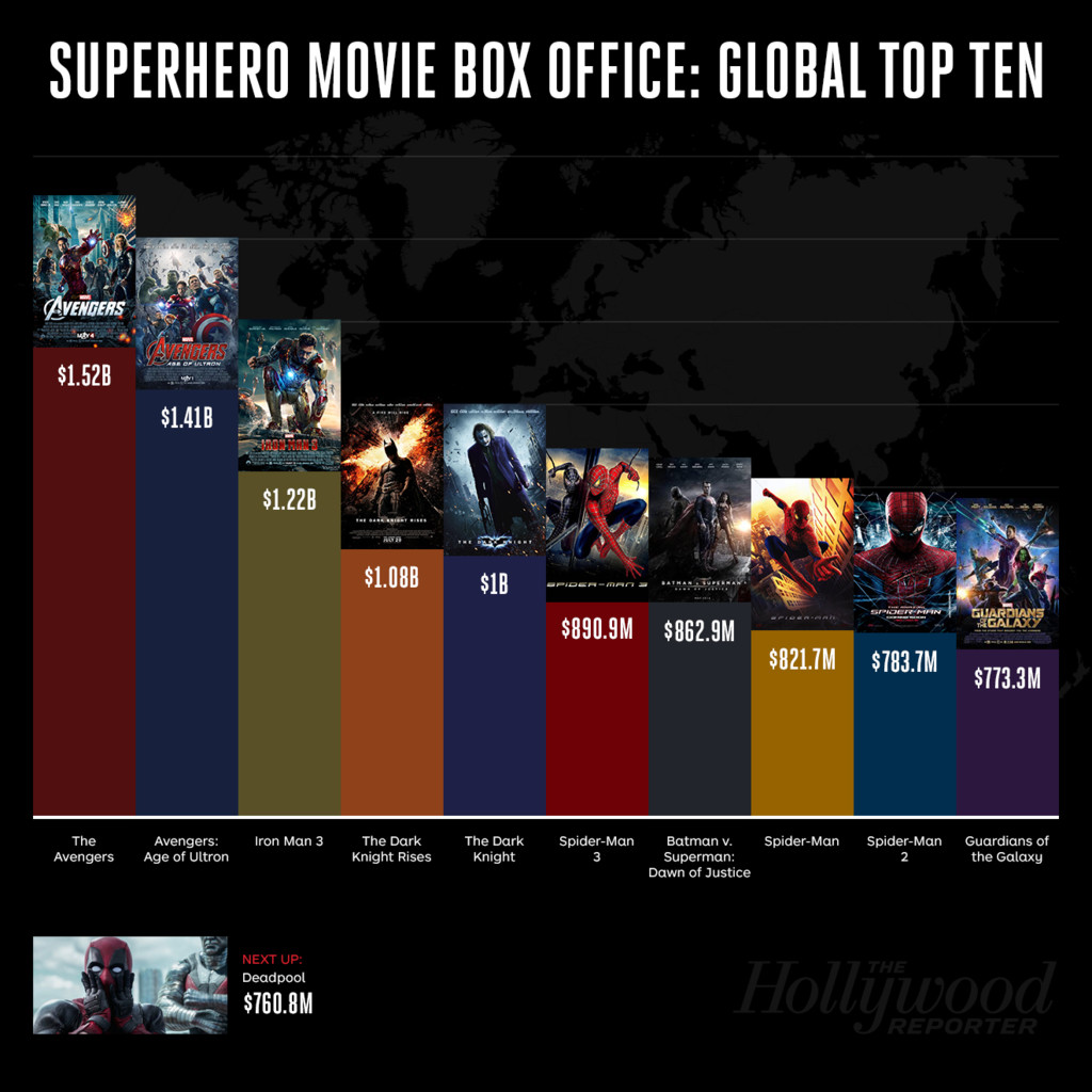 Los superhéroes en la taquilla