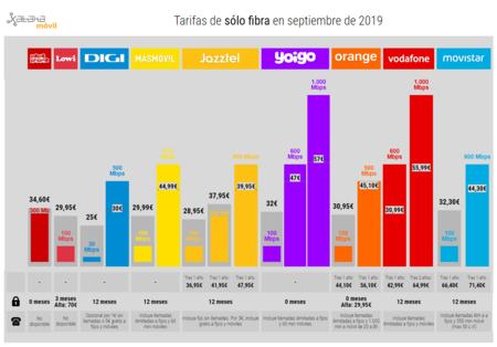 Tarifas De Solo Fibra En Septiembre De 2019