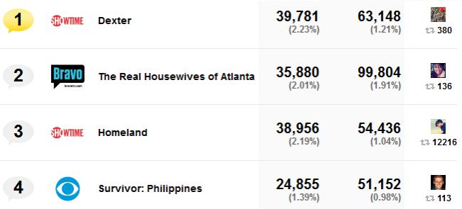 Ranking del domingo 16 según SocialGuide