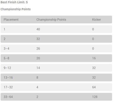 Pokémon Championship Points de los Premier Challenge