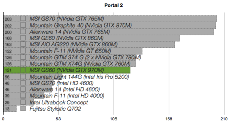 MSI GS60 benchmarks