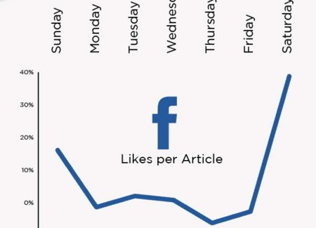 ¿Cuándo hay menos ruido en Facebook, en Twitter, por correo y en los blogs?, infografía
