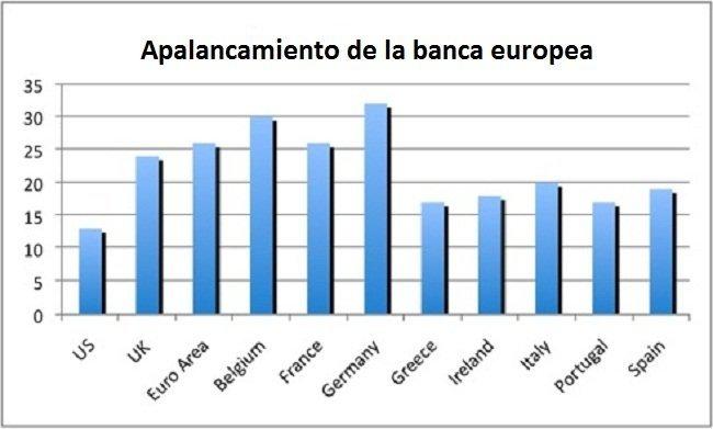 apalancamiento banca europea