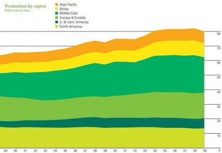 BP nos trae su Statistical Energy Review 2010