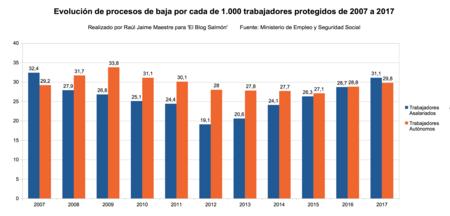 Evolucion De Procesos De Baja