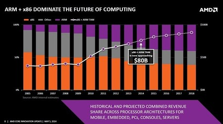 amd_core_update_arm_x86_futuro_computo