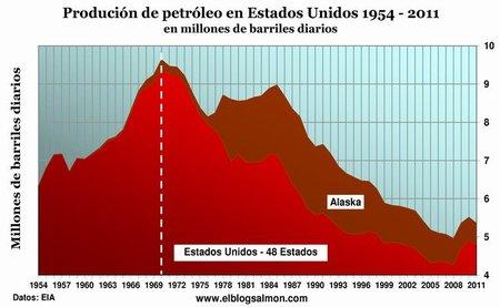 Un crudo amanecer: ¿está preparada la humanidad para el fin del petróleo?