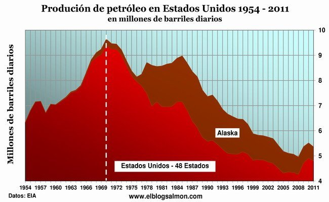 Oil production U.S. 1954- 2011