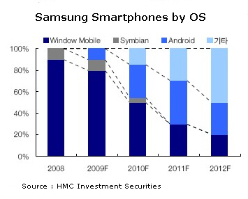 Samsung anuncia su sistema operativo bada, y se va olvidando de otros