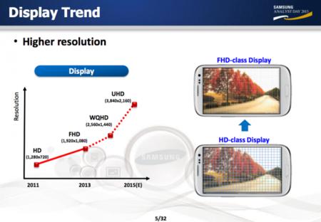 Samsung 4K en móviles