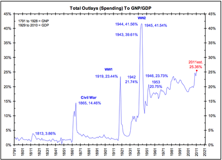 Outlays Gdp