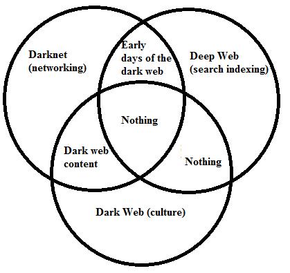 Deepweb Darknet