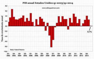 Lento crecimiento de Estados Unidos confirma el estancamiento secular de la economía mundial