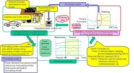 Sistemas EMS de DENSO