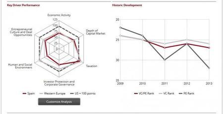 Indice del atractivo de los países para los fondos de capital riesgo España