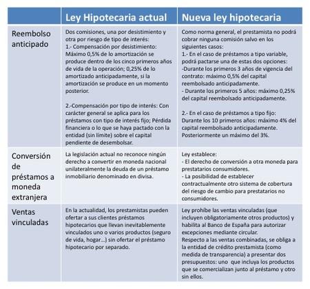 Ley Hipotecaria Parte I