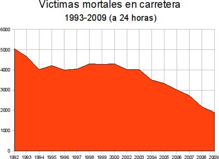 Muertos en carretera 1993-2009