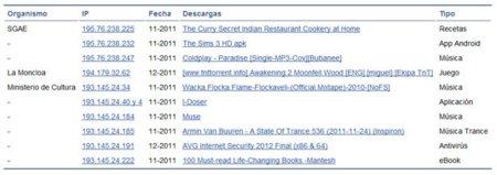 En algunos ordenadores de la SGAE, del Ministerio de Cultura y de Moncloa también se descargan archivos vía BitTorrent