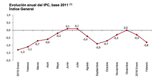 EL IPC vuelve a caer en febrero y se sitúa en el -0,8%