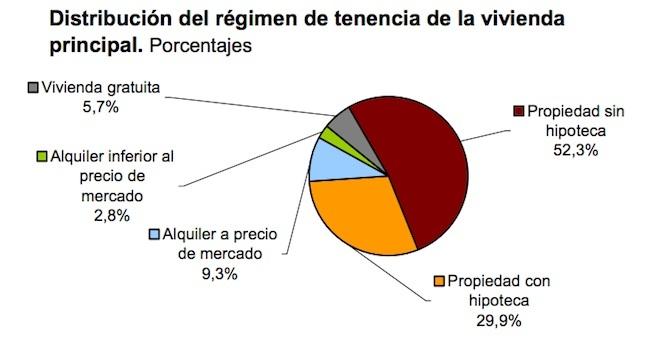 Distribución de hogares por regimen propiedad en españa