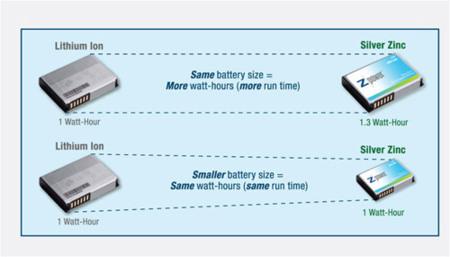 Baterías de zinc-plata para el año que viene