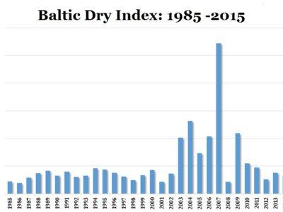 Índice Baltic Dry cae a su mínimo de 30 años