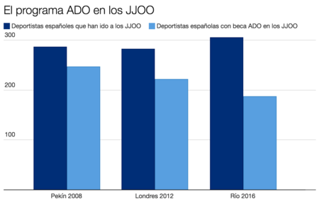 Grafico Ado Jjoo