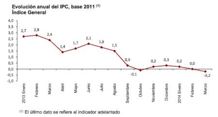 La sombra de la deflación planea sobre la economía española