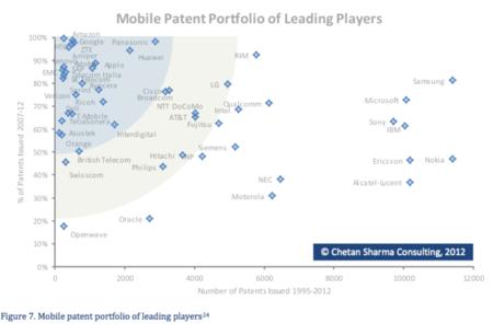 Samsung domina también en las patentes