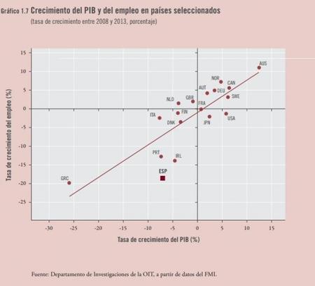 OIT: crecimiento del PIB y crecimiento de empleo
