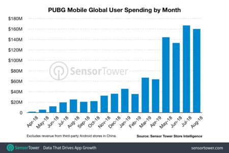 Pubg Mobile Revenue Monthly One Billion