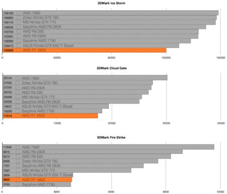 AMD R7 260X, análisis  Review con características, precio y
