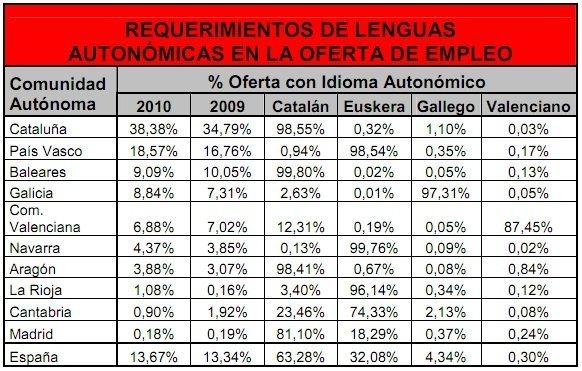 lenguas-autonomicas-en-ofertas-empleo.jpg