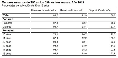 Comparativa Ninos Uso Movil