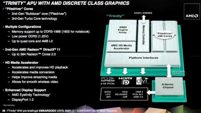 AMD Fusion chip die logo