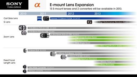 Revelados los planes de Sony para este año