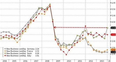 El coste del crédito en España, en niveles máximos desde 2008
