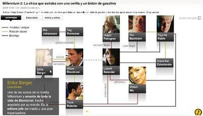 Gráfico con los personajes de la saga 'Millennium'