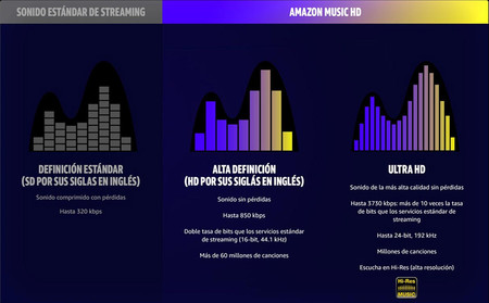 Amazon Music Hd características