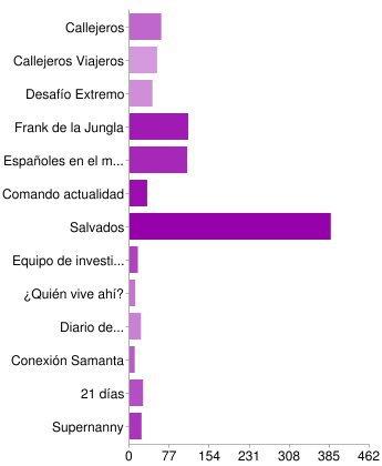 gráfico_reportajes