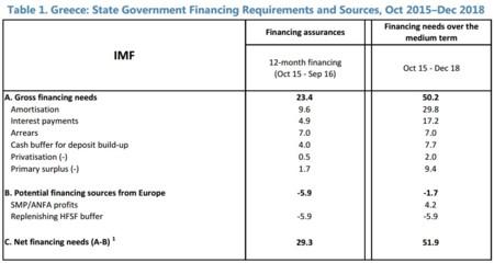 FMI: necesitades de financiación de Grecia hasta 2018