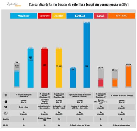 Comparativa De Tarifas Baratas De Solo Fibra Casi Sin Permanencia En 2021