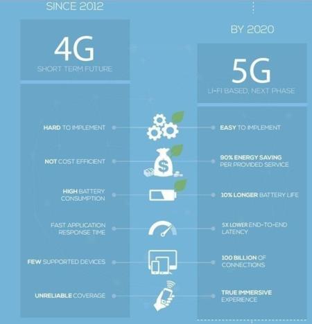 Objetivos 5G