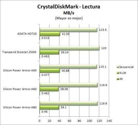 Crystaldiskmark Lectura