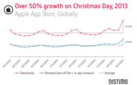 Buenas cifras para los desarrolladores: La actividad de la App Store subió un 53% en Navidad
